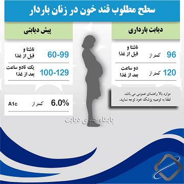 قندخون در زنان باردار